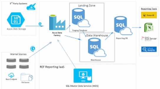Azure Content Spotlight – Azure Data Architecture Guide
